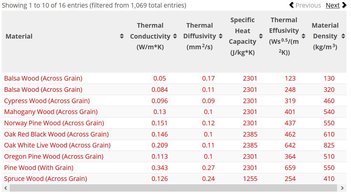 Rôzne dreviny a ich tepelné kapacity podľa medzinárodnej databázy materiálov