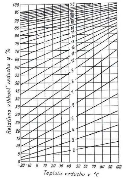 Čulického diagram