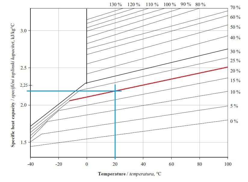 Trinárny diagram smrekového dreva – závislosť mernej tepelnej kapacity na vlhkosti a teplote.