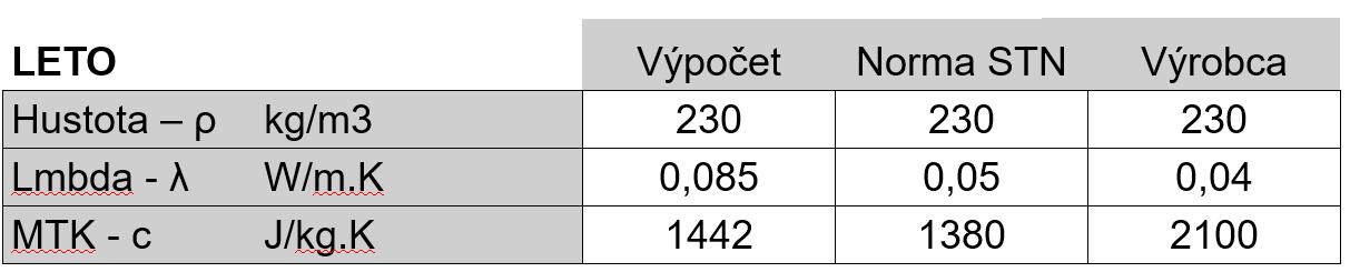 Porovnanie parametrov medzi výpočtom, normou STN 73 0540-3, a údajom výrobcu.