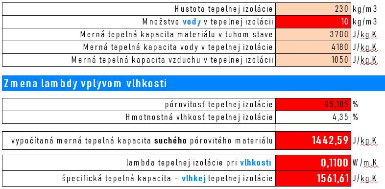 Výpočet lambdy a mernej tepelnej kapacity (MTK) vlhkej TI s vlhkosťou 10kg vody/m3